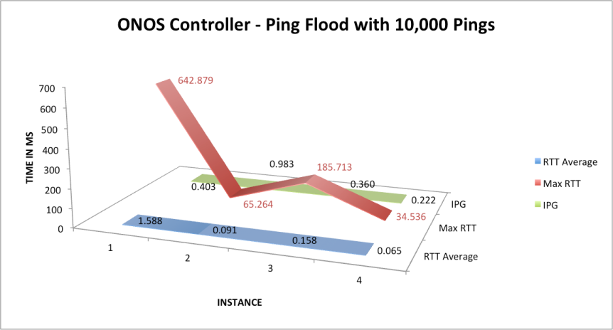 Ping flood with 10k packets to get some information on RTT and IPG on the ONOS controller